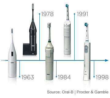 History of Oral-B Toothbrushes